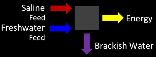 salinity gradient energy