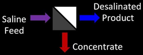membrane desalination diagram